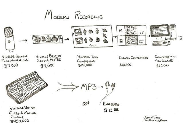 modern-recording